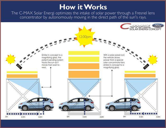 _2c-ford_c-max_solar_energi_concept_concentrator_diagram-100221800-orig